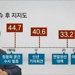 [JTBC 뉴스룸] 대통령 지지율, 취임 후 또 최저치. 부정 평가도 처음으로 60% 돌파. 인적쇄신마저 여론의 싸늘한 반응에 직면하면서 위기감 높아져. 자세히 보기▶http://t.co/eHTDonYAyO http://t.co/DGmxNmYYMb