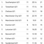 Another excellent win for the under 21s! #Saintsfc #WeMarchOn well done lads! http://t.co/Bn7xKPNYtE
