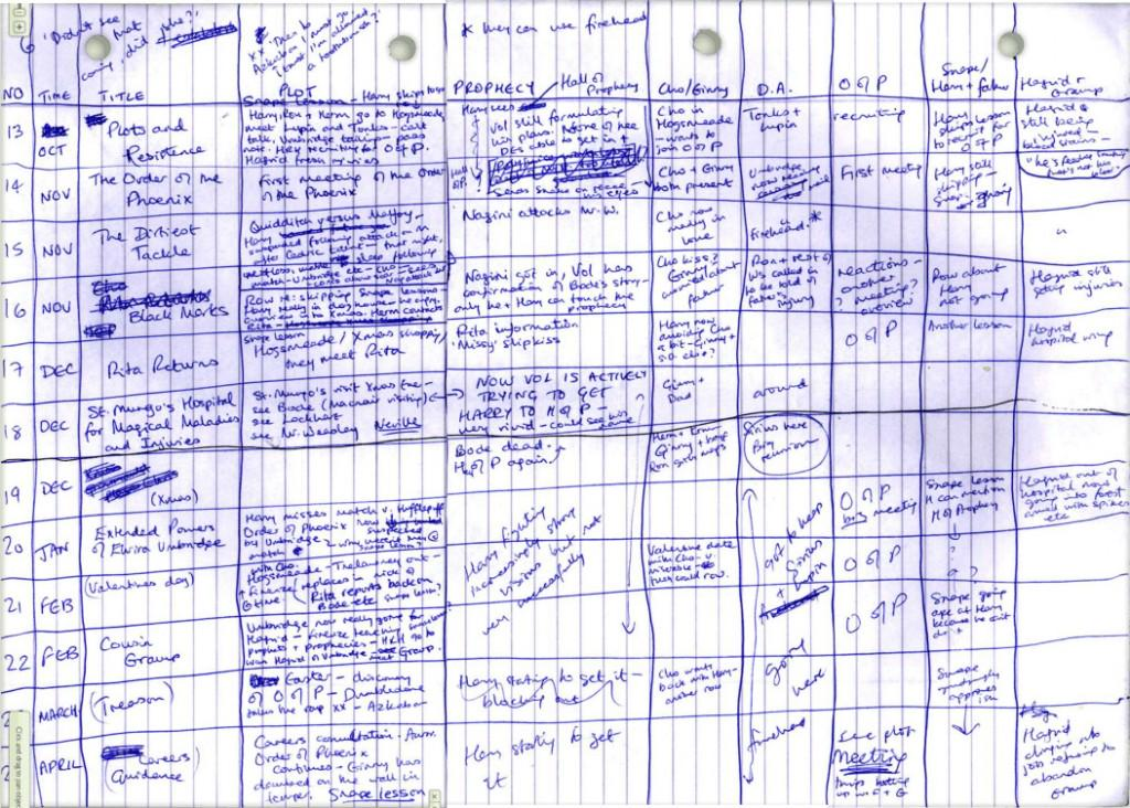 RT @Novelicious: Check out how JK Rowling planned Harry Potter. Writers, how do you plot your stories? #AmWriting http://t.co/Or1AhMLvbH
