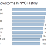 Chart: Biggest NYC snowstorms in history—todays could rank among the worst http://t.co/YewkMxIjsW http://t.co/r7tgJEjiYw