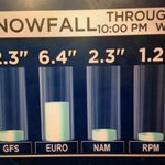 The latest forecast guidance snowfall amounts for Philly. #cbs3snow http://t.co/Qml5tEsL3J