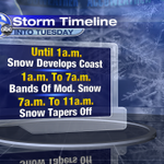 Updated timeline for the ongoing noreaster. Much shorter window now for moderate bands of snow. #6abcSnow http://t.co/5PfQUOe8WD