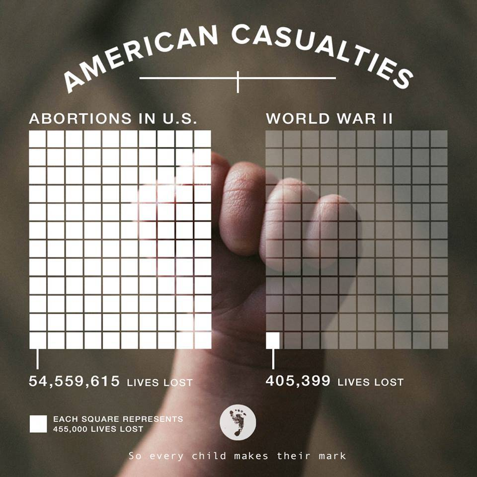 See the comparison of lives lost to abortion vs. lives lost in World War II. http://t.co/ilCjYTXQvc