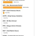 RT @oged07: AIT polls even after the Buhari documentary.  I wonder how online children of anger reflect real people http://t.co/ktHHLqNnAz