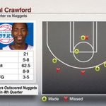 Jamal Crawford scored 21 pts in 4th quarter as Clippers beat Nuggets 102-98. Nuggets scored 21 pts as a team in 4th. http://t.co/es4ZnwDYdc