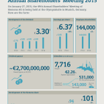 INFOGRAPHIC: 7,716 people attend Siemens 49th Annual Shareholders' Meeting. http://t.co/icO7YksOvP /ya #siemensstats http://t.co/Cd831k16TA