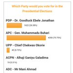 Even after the hateful documentary by @AIT_Online , Buhari Is leading Jonathan by a very wide margin on their polls http://t.co/zeT4vTTKs3