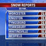 Boston Meteorologists > New York meteorologists. RT @fox25news Snow totals so far from #blizzardof2015 http://t.co/SmdfWOyWox @klemanowicz