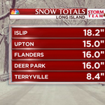 Updated #snow totals for Long Island http://t.co/vxaQ4CbfT7