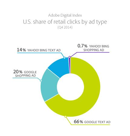 "Ad report finds Google Retail ""Shopping Ad"" spend outperformed ""Text Ad"" spend by 8X in 2014: http://t.co/0c0bBWZ4AG http://t.co/G0MkoulPZb"