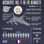 Accidente del F-16 en Los Llanos (Albacete): todo lo que se sabe hasta ahora. INFOGRAFÍA: http://t.co/awDajORIfD http://t.co/KwvMYxNSjm