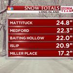 BIG TIME Long Island #snow totals #blizzardof2015 http://t.co/40rbAARLFv
