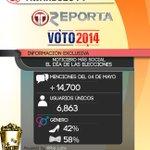 Con más de 14,770 menciones el 4 de Mayo de 2014 @treporta se lleva el #SocialTVAwards2014. Felicidades. http://t.co/8qSs1AzQKg