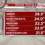 Closing in on 2 1/2 Feet now! #snow #blizzardof2015 Updated #snow totals from Long Island http://t.co/4XFpVoLCLJ