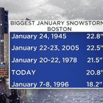 4th biggest JANUARY snowstorm in Boston and counting...#1 seems inevitable right now http://t.co/PqkwvbwhEL