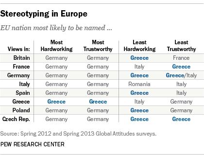 Греки считают себя самыми честными и работящими. Остальные страны Европы считают греков самыми ленивыми и ненадёжными http://t.co/s83x80OJW4