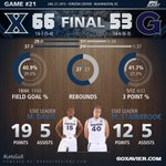 Xavier gets its first BIG EAST road win of the season against Georgetown! #LetsGoX http://t.co/NJlSV1V1Gu
