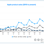 Here's the Apple sales chart. iPhone sales went from 51M to 74.5M, now 68% of revenue. I guess bigger is better. http://t.co/Nx21FXPt3s