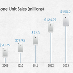 Apple sold 30,000 iPhones every hour on avg, leading to to best quarter in corporate history http://t.co/aWZuD4fKks http://t.co/mPQZ2JBgpK