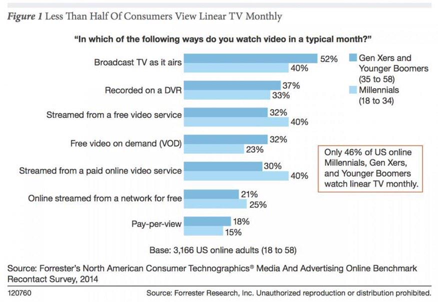 Most young people have stopped watching TV : http://t.co/K2EuPY015Y http://t.co/GQfqHyAVyd