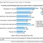 RT @themediaisdying: Most young people have stopped watching TV : http://t.co/K2EuPY015Y http://t.co/GQfqHyAVyd
