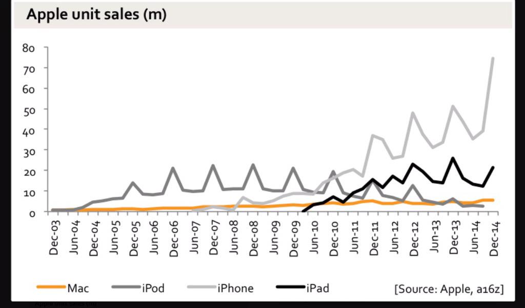 I hope the Apple Watch can save them. RT @cdixon: Chart dump: Apple's monster quarter http://t.co/n7Bv1vJyH1 http://t.co/LDGmR8aEpX