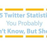 15 Shocking Stats That Will Make You Change Your Twitter Strategy Today - http://t.co/UxPObtMXlq #Marketing #KPRS http://t.co/fBKVjKPZgx
