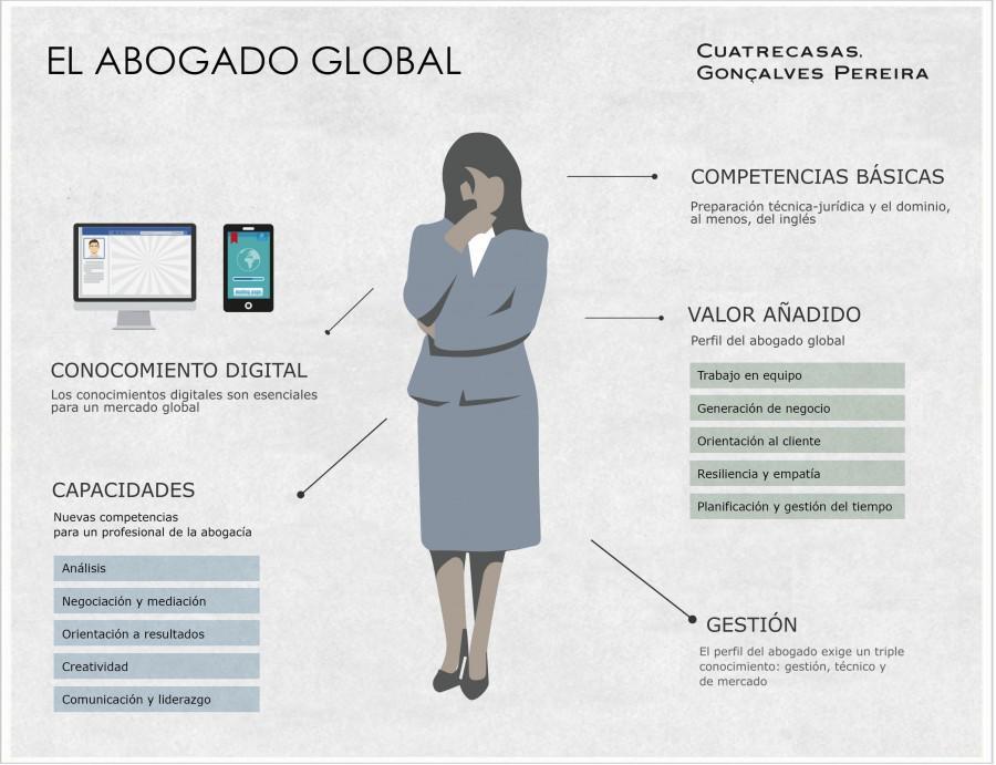 """@LawAndTweet: El perfil del abogado global | @Cuatrecasas http://t.co/EnxjnMhaSG http://t.co/sqzQo7Aj4b"""