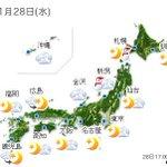 【全国の天気】(28日18:00) http://t.co/IiKLK11cHc あすは日本海側の雪は次第にやみますが、早くも西から天気は下り坂です。九州は早い所では昼ごろから雨で、.. http://t.co/9HuIlxrJY5