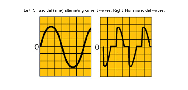 Alternating current waves can vary. A true-rms device measures both accurately. Learn more at>http://t.co/oZyHZkDaRB http://t.co/J7hHuWX58F