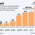 Twitter / @WSJ: Apple sold 74.5 million iP ...