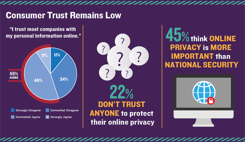 New TRUSTe Survey: 45% think online #privacy is more important than national #security > http://t.co/C8Gi9ukqB7 http://t.co/sLHSzY05Su