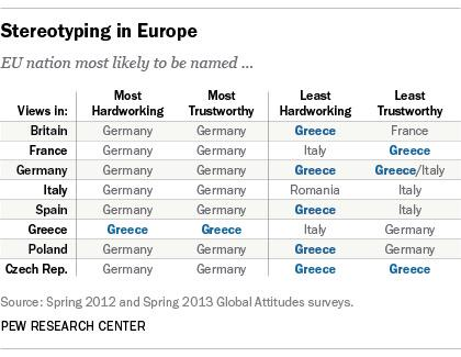 Stereotyping in Europe. http://t.co/uL1M6lv4LR
