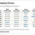"""""""@gustaf: Stereotyping in Europe. http://t.co/NLIW4YnOXu"""" I love that Italians dont trust Italians."""