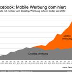 Facebook: Mobile macht jetzt 69% der Werbeeinnahmen aus. http://t.co/PC9Mp6GbBh
