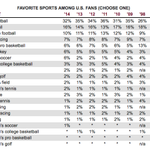Harris Poll: NFL is the most popular in US, but gap with MLB at #2 is closest in 5 years (H/T @sbjsbd) http://t.co/JiEOedG1BE