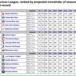#Angels projected by Pecota projections to have the best record in the AL in 2015. http://t.co/czcc5pi3kg http://t.co/egDbIrOISH