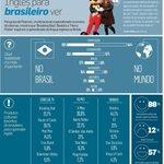 A One Direction inspira o aprendizado da língua inglesa no Brasil, cerca de 5,9%. (via @estadao) http://t.co/YEyqomU1K3