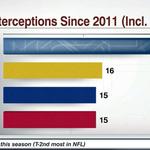 Richard Sherman has 10 more interceptions than anyone else since entering the league in 2011 http://t.co/SdLCi33ahd