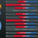 Twitter / @FCBarcelona: If you like your stats, th ...