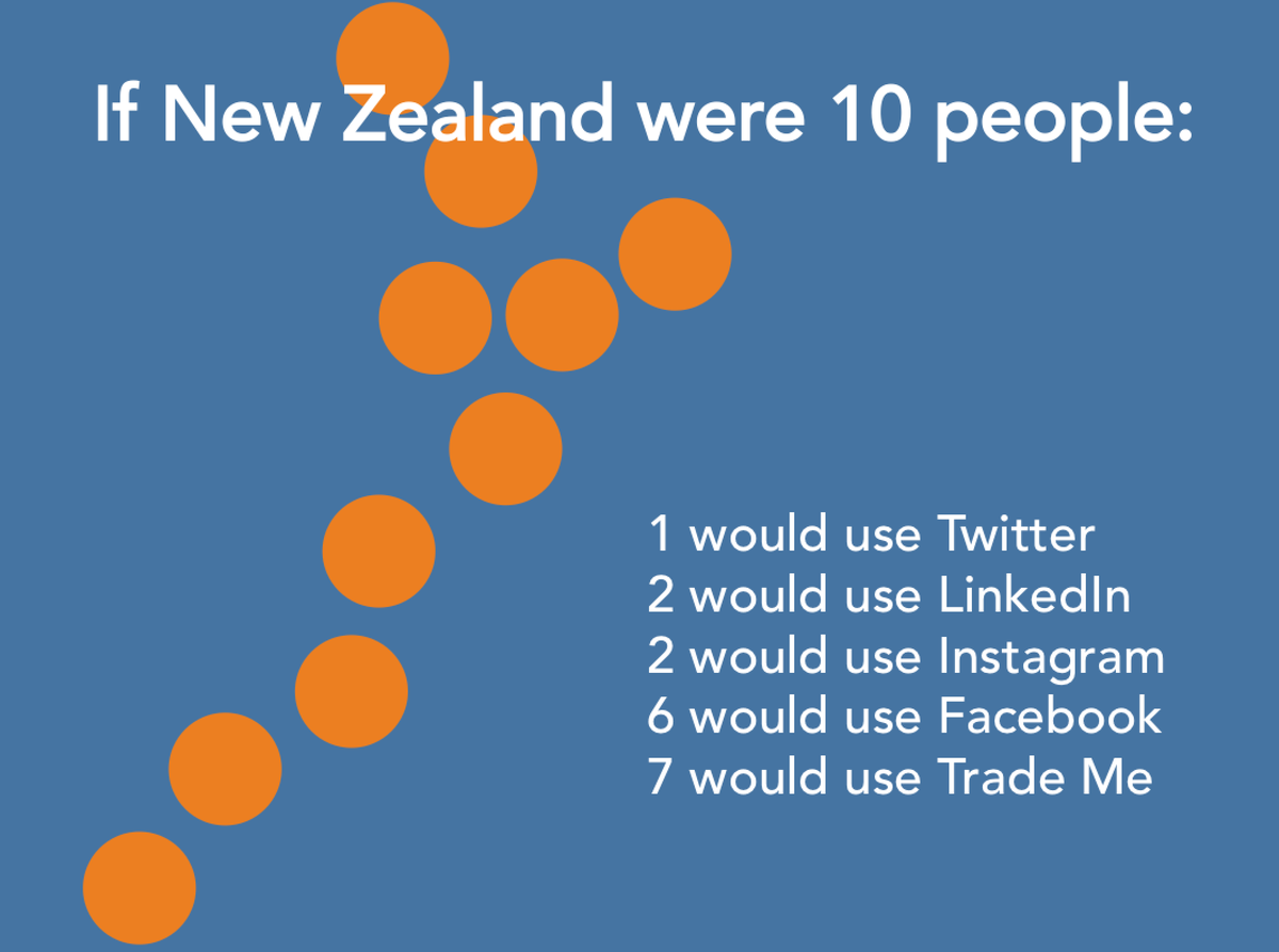 If New Zealand were 10 people: http://t.co/C1GxfgsqWB