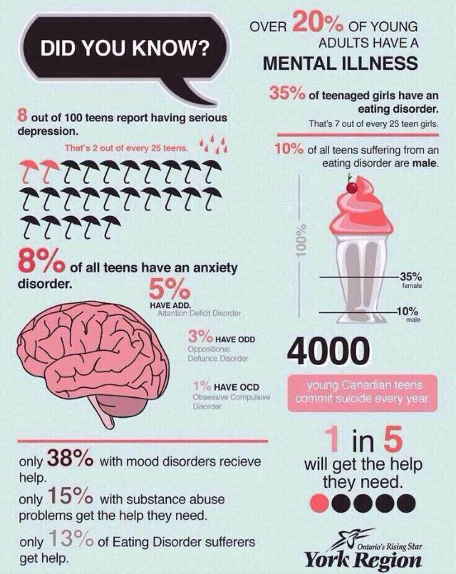 Know the facts and end the stigma! #BellLetsTaIk http://t.co/6MAWZcD6Ds