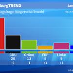 HamburgTREND: SPD 44% (+1), CDU 20% (-2), Grüne 13 (-1), Linke 9% (+1), FDP 5% (+1), AfD 6% (+1) http://t.co/LfXIfjU6Kf
