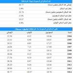 مصلحة الإحصاءات:عدد سكان #السعودية نهاية 2014 تجاوز الـ30 مليون،يشكل الأجانب منهم 10مليون. #عدد_سكان_السعودية_30مليون http://t.co/sz7txAPD3b