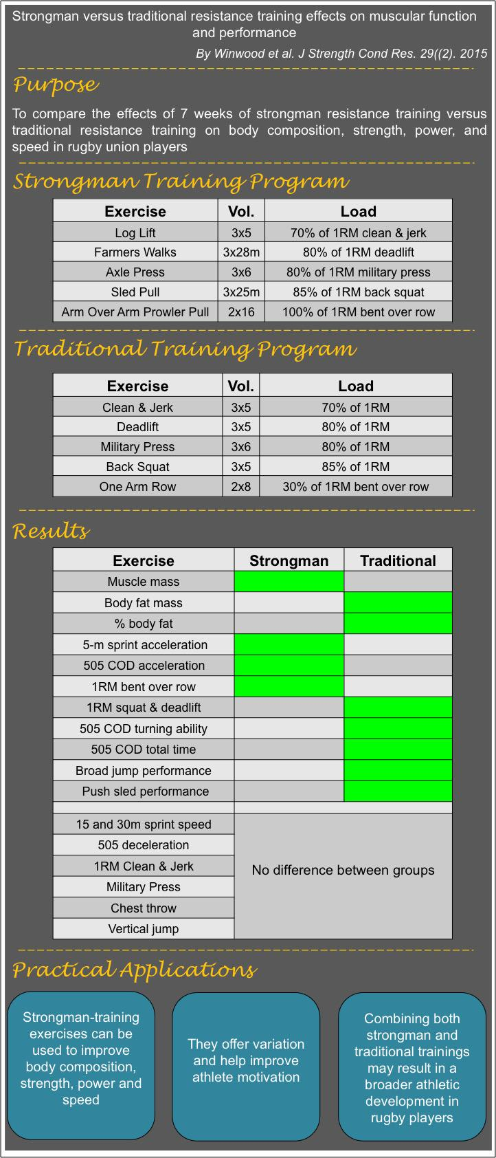 Strongman vs. Traditional Resistance Training Effects on Muscular Function & Performance @NSCA http://t.co/GDf2aWsqlw