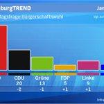 #FDP in #Hamburg jetzt bei 5 Prozent: #AfD 6 Prozent. #SPD mit 44% ohne eigene Mehrheit. #CDU nur 20% #Infratest #NDR http://t.co/0xcA0ALS3I