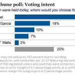 Tribune poll finds Rahm Emanuel has some work to do to avoid mayoral runoff election http://t.co/vgu5Ca4kgO http://t.co/xQ1IpAZbge