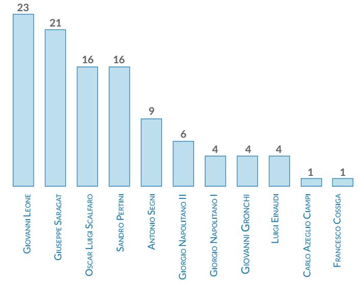#Quirinale, quanti scrutini sono stati necessari in passato? http://t.co/FfkvJ3Vutt #Quirinale2015 #maratonaquirinale http://t.co/KZhDoLOxsG