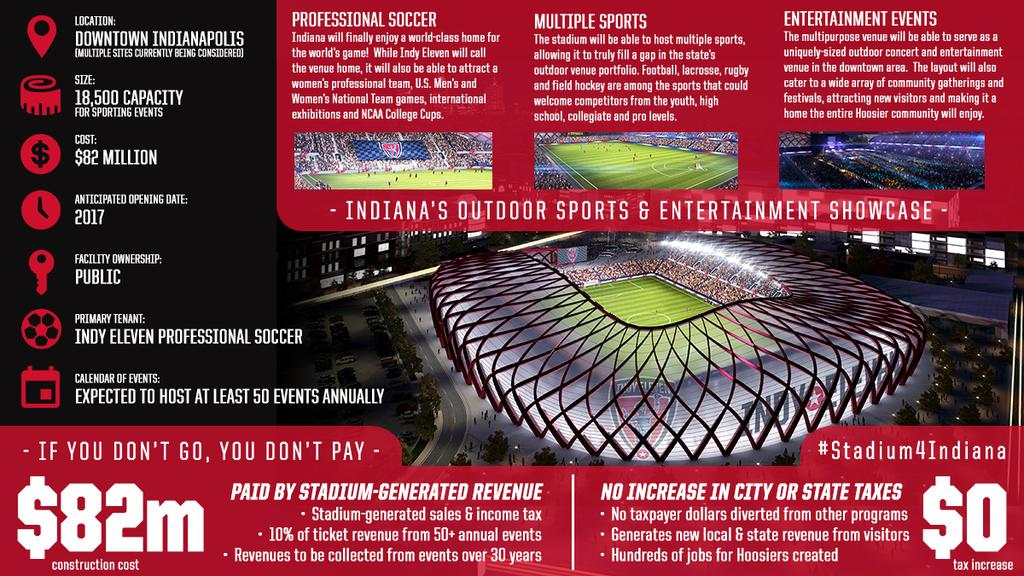 Excellent infographic from @IndyEleven describing the proposed #Stadium4Indiana plans: http://t.co/BbpP7xFhdQ