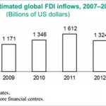 """Global #FDI inflows declined by 8% to an estimated US$1.26 trillion in 2014, reports #UNCTAD http://t.co/y4TEgYGYLH http://t.co/9K4o4Z6fqc"""""""